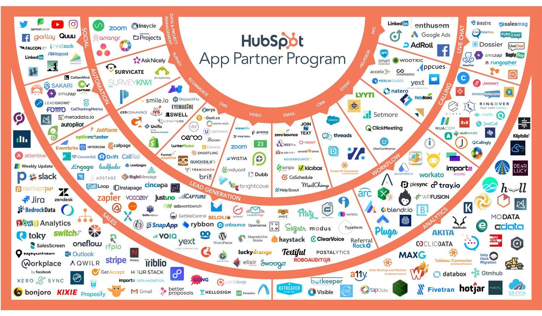 HubSpot : Marketplace des applications